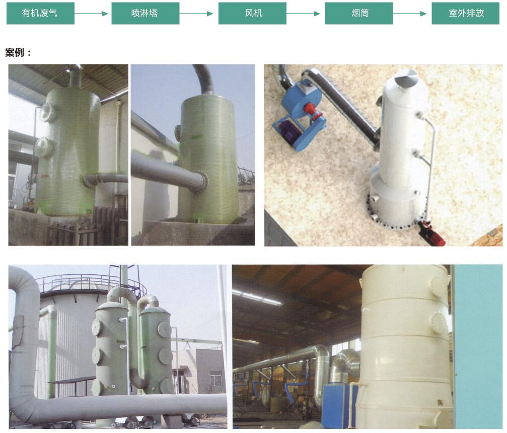 工业废气湿式处理法