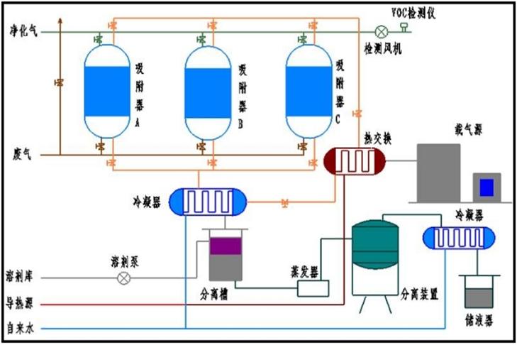 有机溶剂回收系统